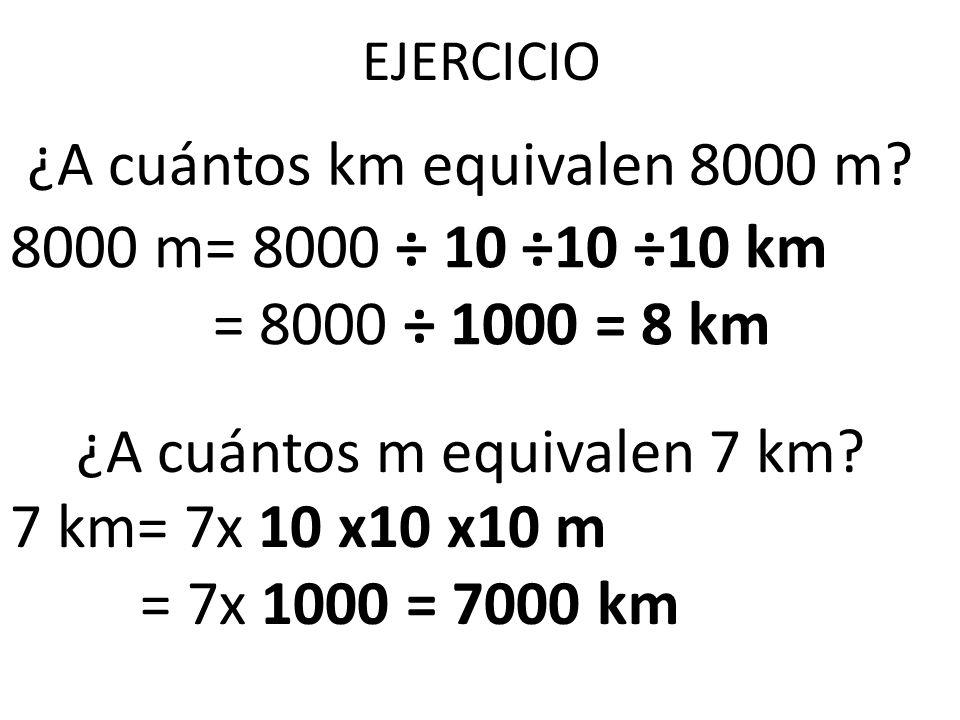 EJERCICIO ¿A cuántos km equivalen 8000 m? ¿A cuántos m equivalen 7 km? 8000 m= 8000 ÷ 10 ÷10 ÷10 km = 8000 ÷ 1000 = 8 km 7 km= 7x 10 x10 x10 m = 7x 10