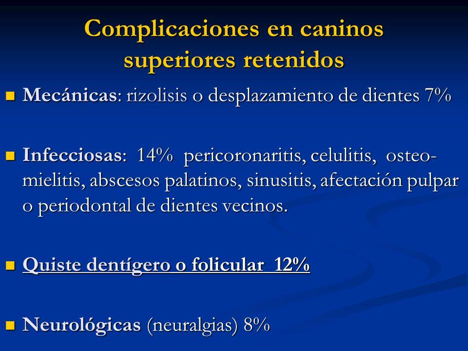 Complicaciones en caninos superiores retenidos Mecánicas: rizolisis o desplazamiento de dientes 7% Mecánicas: rizolisis o desplazamiento de dientes 7%