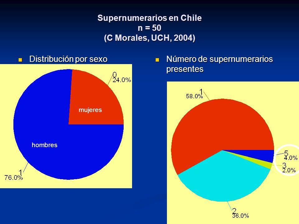 Supernumerarios en Chile n = 50 (C Morales, UCH, 2004) Distribución por sexo Distribución por sexo Número de supernumerarios presentes hombres mujeres