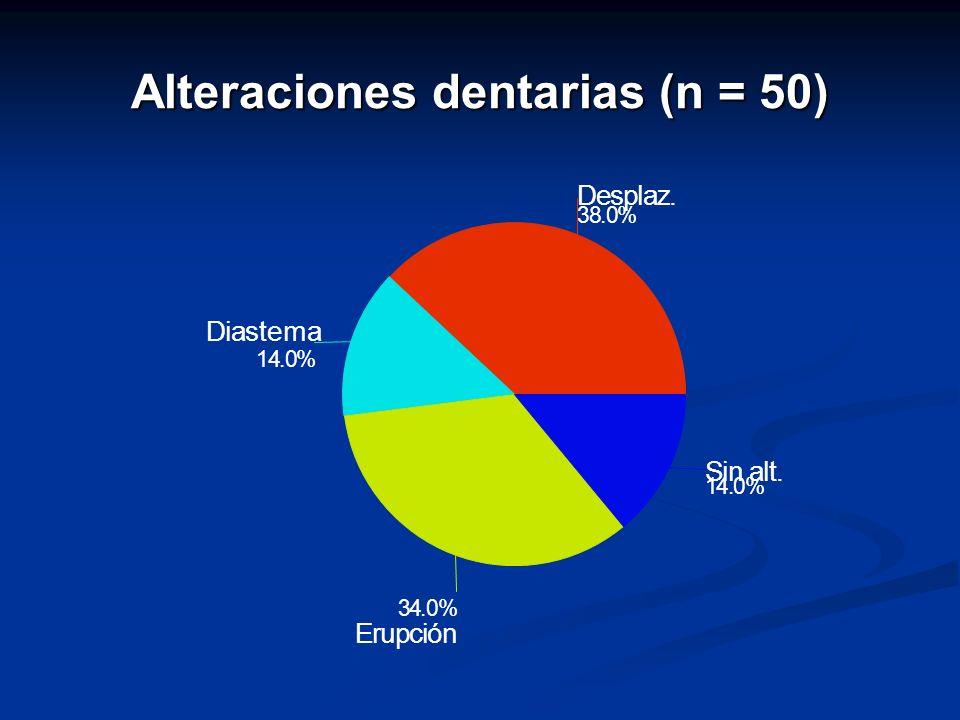 Alteraciones dentarias (n = 50) 38.0% Desplaz. 14.0% Diastema 34.0% Eupórcin 14.0% Sin alt.