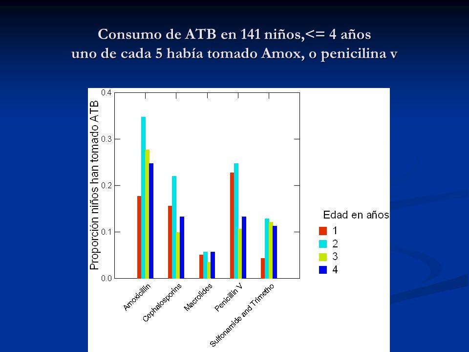 Consumo de ATB en 141 niños,<= 4 años uno de cada 5 había tomado Amox, o penicilina v