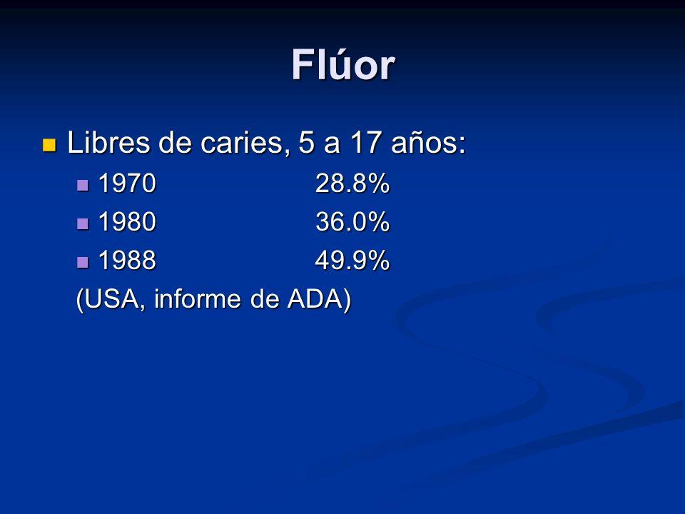 Flúor Libres de caries, 5 a 17 años: Libres de caries, 5 a 17 años: 197028.8% 197028.8% 198036.0% 198036.0% 198849.9% 198849.9% (USA, informe de ADA)