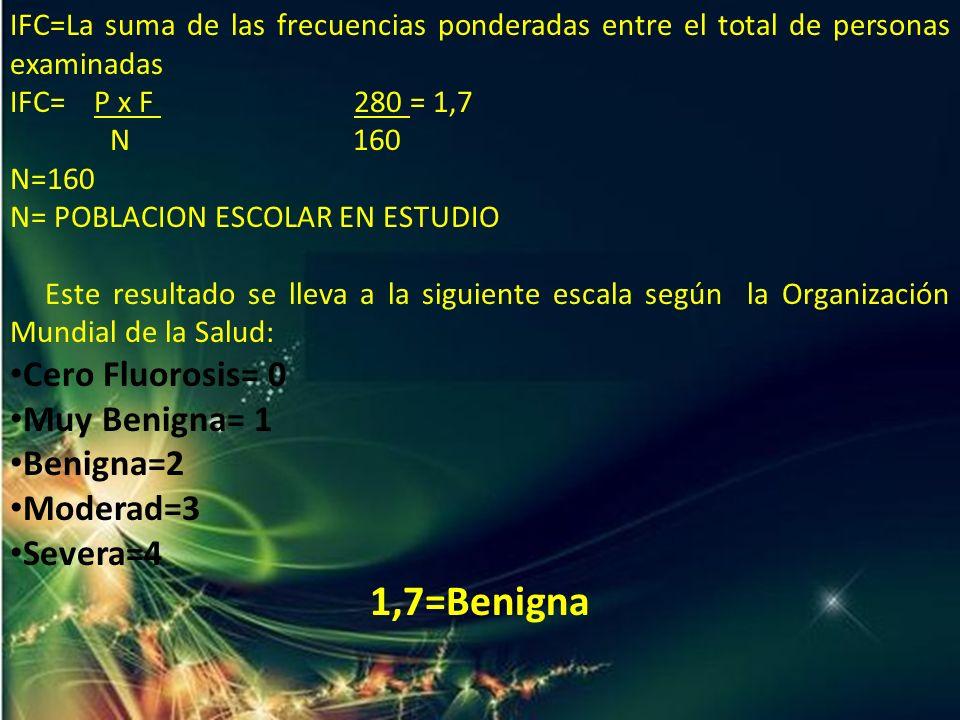 IFC=La suma de las frecuencias ponderadas entre el total de personas examinadas IFC= P x F 280 = 1,7 N 160 N=160 N= POBLACION ESCOLAR EN ESTUDIO Este