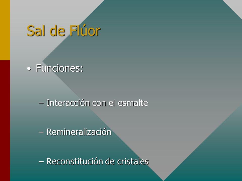 Sal de Flúor Funciones:Funciones: –Interacción con el esmalte –Remineralización –Reconstitución de cristales