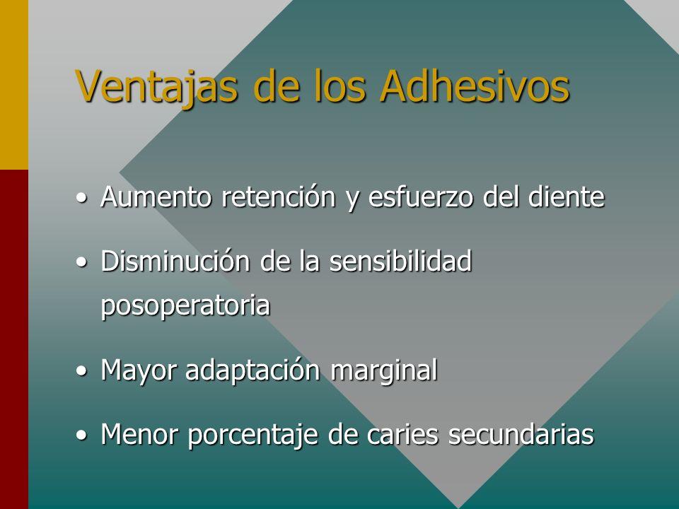 Ventajas de los Adhesivos Aumento retención y esfuerzo del dienteAumento retención y esfuerzo del diente Disminución de la sensibilidad posoperatoriaD
