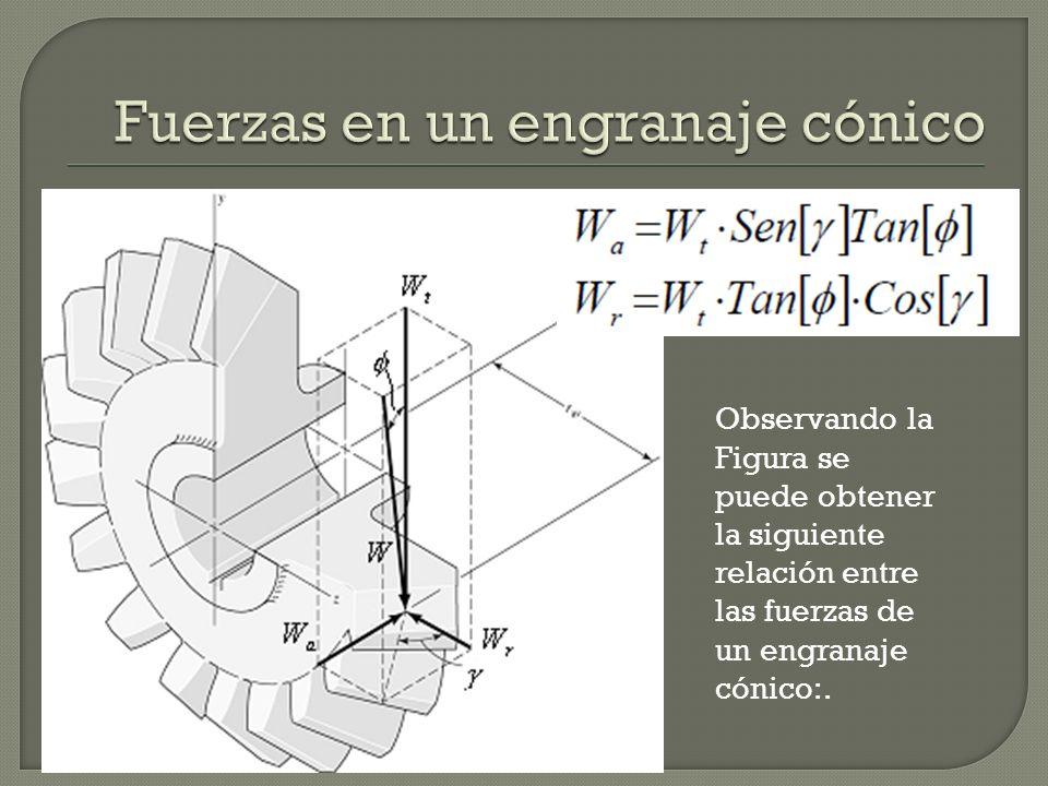 Observando la Figura se puede obtener la siguiente relación entre las fuerzas de un engranaje cónico:.