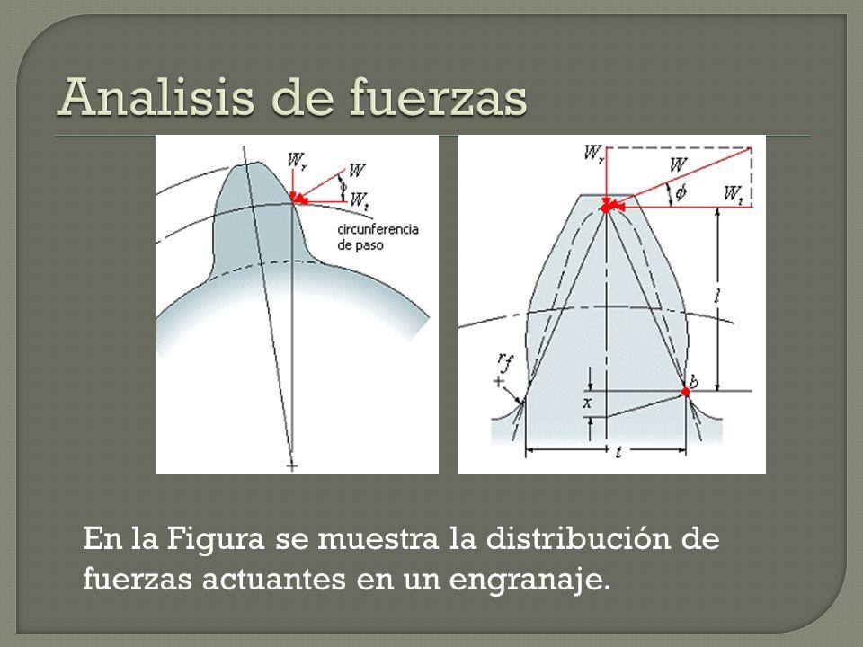 En la Figura se muestra la distribución de fuerzas actuantes en un engranaje.