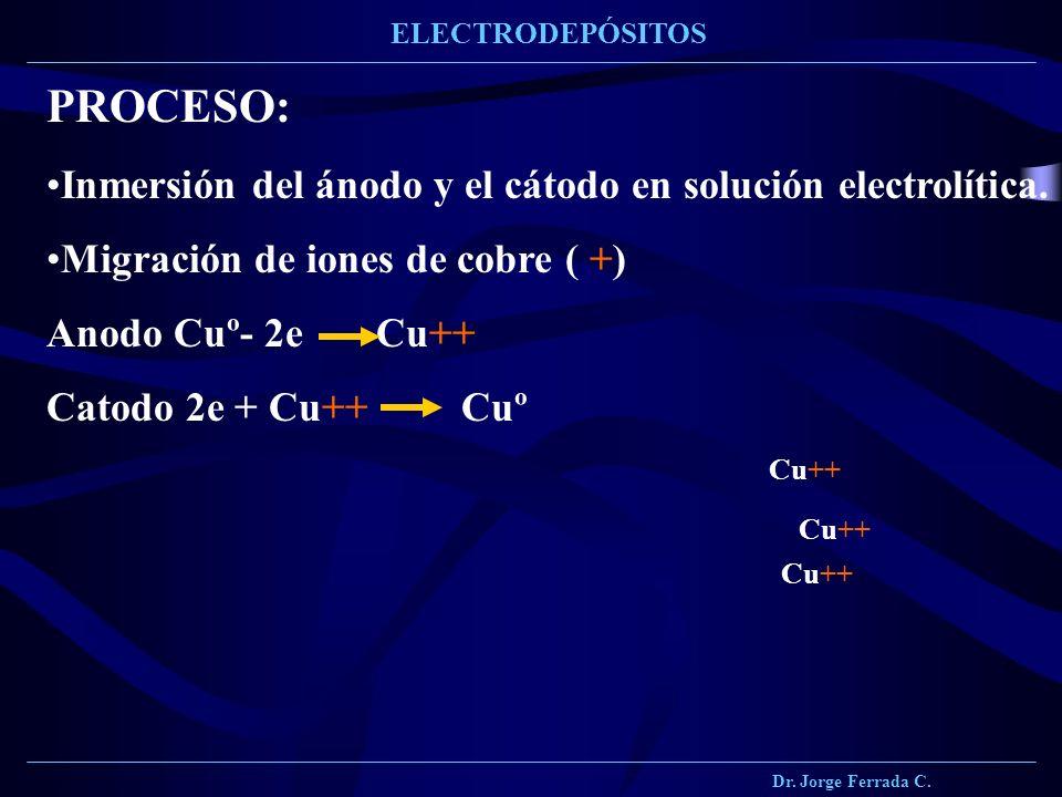 Dr. Jorge Ferrada C. ELECTRODEPÓSITOS PROCESO: Inmersión del ánodo y el cátodo en solución electrolítica. Migración de iones de cobre ( +) Anodo Cuº-