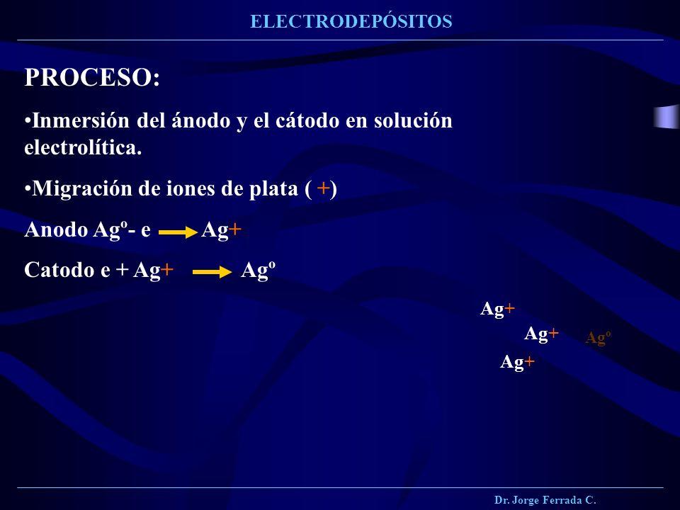 Dr. Jorge Ferrada C. ELECTRODEPÓSITOS PROCESO: Inmersión del ánodo y el cátodo en solución electrolítica. Migración de iones de plata ( +) Anodo Agº-