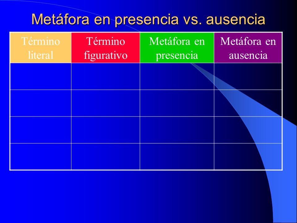 Metáfora en presencia vs. ausencia Término literal Término figurativo Metáfora en presencia Metáfora en ausencia manosdelicada porcelana La delicada p