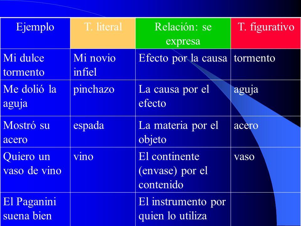 Los tropos (substitución) Término literal RelaciónTérmino figurativo TROPO ojossimilitudlagos serenosmetáfora cuadro de Miró contigüidadun Mirómetonim