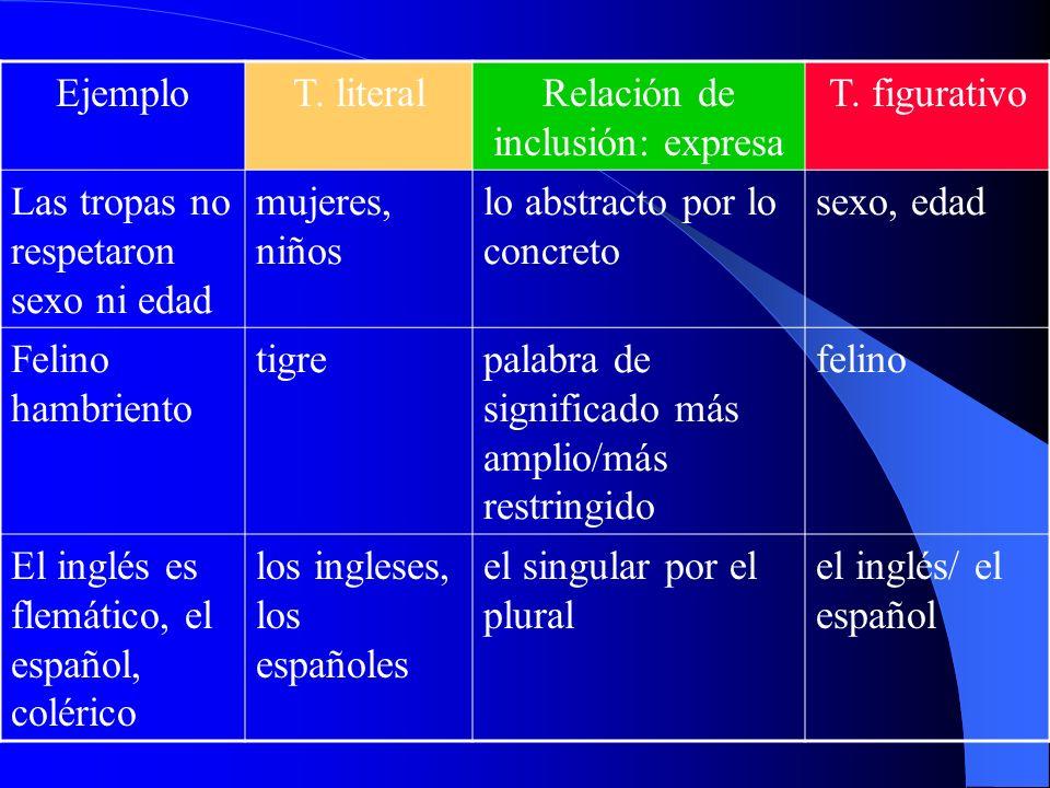 Tipos de sinécdoque EjemploT. literalRelación de inclusión: expresa T. figurativo Hay 20 cabezas aquí personaspars pro toto: parte por el todo Cabezas