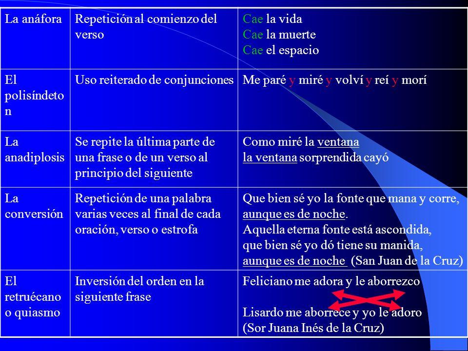 Las figuras de lenguaje o de dicción El epítetoAdjetivo innecesarioEl fuerte Hércules El asíndetonSuprimir conjuncionesVeni, vidi, vici El elipseOmiti