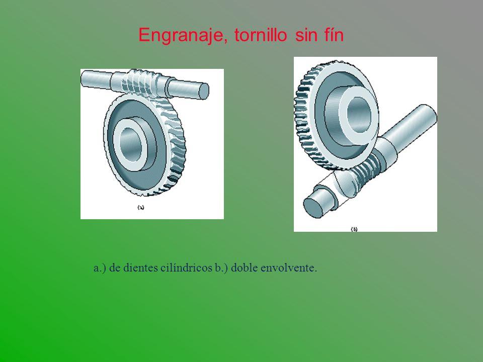 Engranaje, tornillo sin fín a.) de dientes cilíndricos b.) doble envolvente.