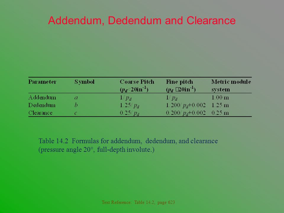 Addendum, Dedendum and Clearance Table 14.2 Formulas for addendum, dedendum, and clearance (pressure angle 20°, full-depth involute.) Text Reference: