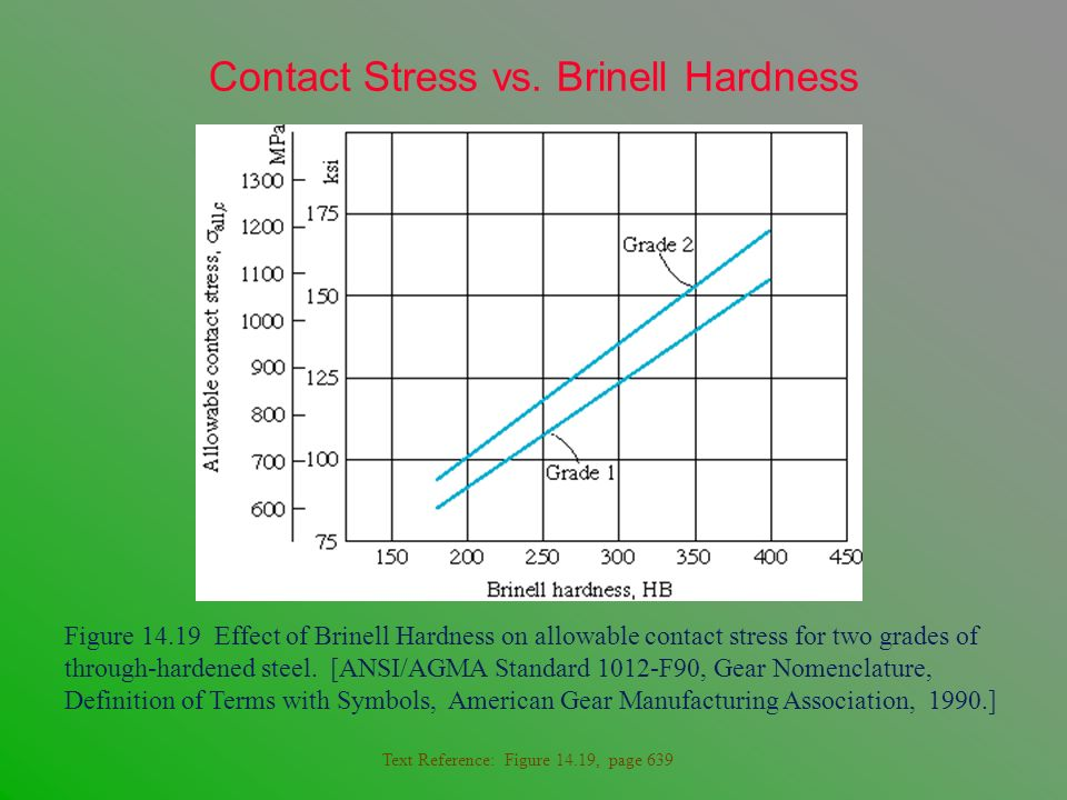 Contact Stress vs. Brinell Hardness Figure 14.19 Effect of Brinell Hardness on allowable contact stress for two grades of through-hardened steel. [ANS