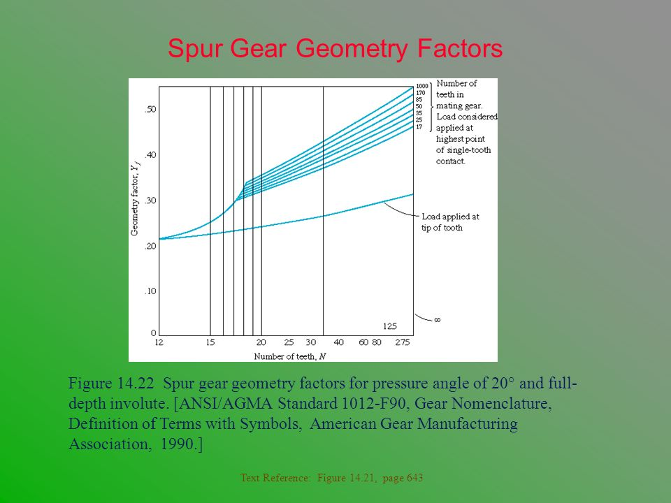 Spur Gear Geometry Factors Figure 14.22 Spur gear geometry factors for pressure angle of 20° and full- depth involute. [ANSI/AGMA Standard 1012-F90, G