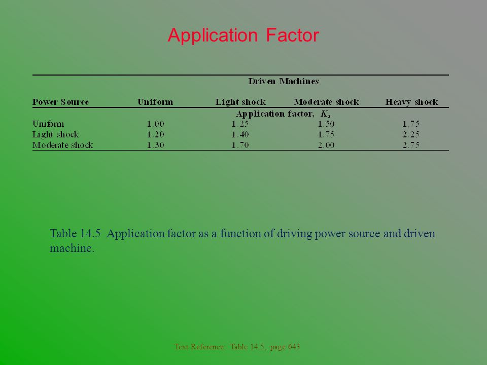 Application Factor Table 14.5 Application factor as a function of driving power source and driven machine. Text Reference: Table 14.5, page 643