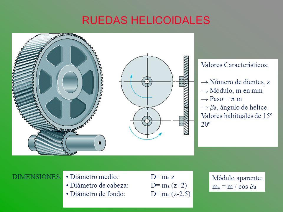 RUEDAS HELICOIDALES FUERZAS GENERADAS Fuerza Tangencial: Ft = Mt / R a Fuerza Radial: Fr = Ft Tg a Tg a = Tg / Cos a Fuerza axial: Fr = Ft Tg a