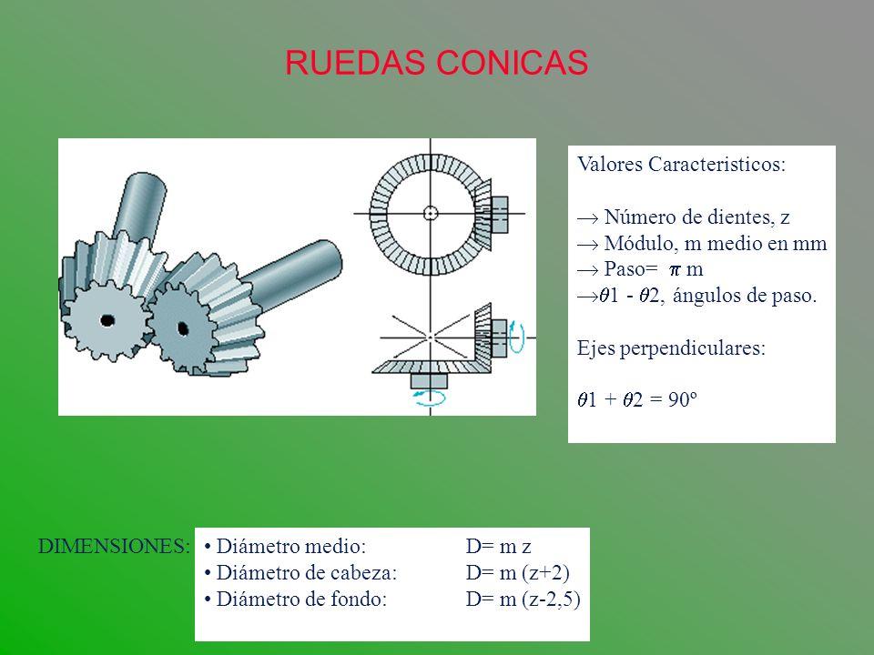 RUEDAS CONICAS Valores Caracteristicos: Número de dientes, z Módulo, m medio en mm Paso= m 1 - 2, ángulos de paso. Ejes perpendiculares: 1 + 2 = 90º D