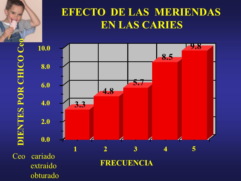 EFECTO DE LAS MERIENDAS EN LAS CARIES DIENTES POR CHICO Ceo FRECUENCIA 1234 10.0 0.0 2.0 4.0 6.0 8.0 5 3.3 4.8 5.7 8.5 9.8 Ceo cariado extraido obtura
