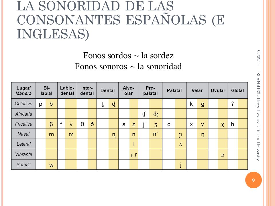 LA SONORIDAD DE LAS CONSONANTES ESPAÑOLAS (E INGLESAS) Lugar/ Manera Bi- labial Labio- dental Inter- dental Dental Alve- olar Pre- palatal PalatalVela