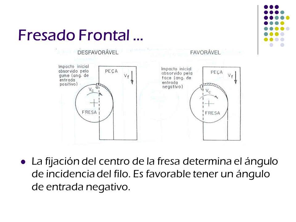 Fresado Frontal … La fijación del centro de la fresa determina el ángulo de incidencia del filo. Es favorable tener un ángulo de entrada negativo.