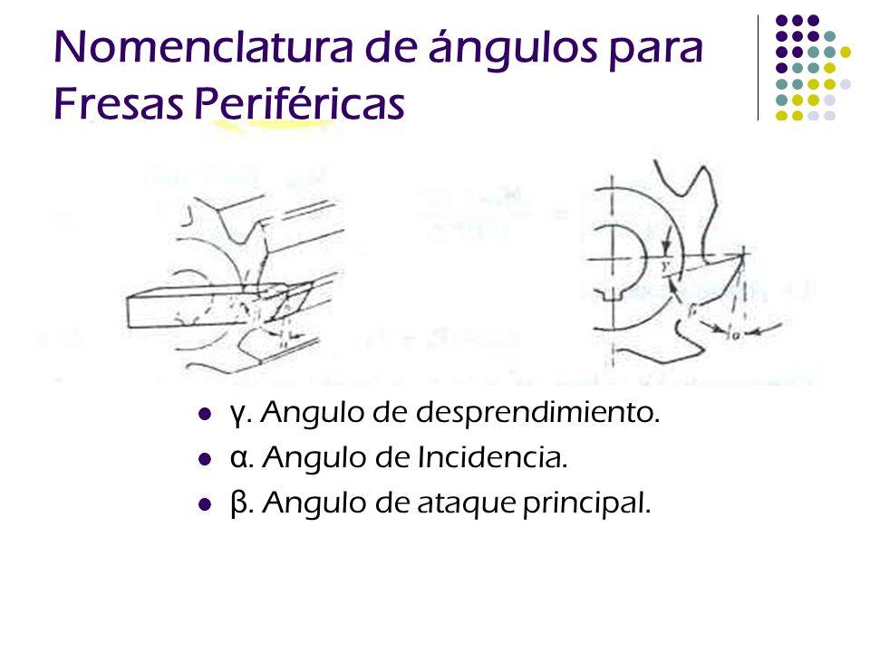 Nomenclatura de ángulos para Fresas Periféricas γ. Angulo de desprendimiento. α. Angulo de Incidencia. β. Angulo de ataque principal.