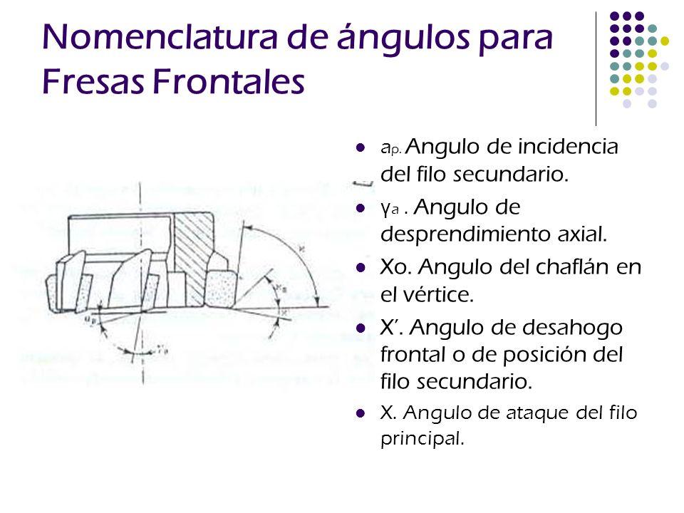 Nomenclatura de ángulos para Fresas Frontales a p. Angulo de incidencia del filo secundario. γ a. Angulo de desprendimiento axial. Xo. Angulo del chaf