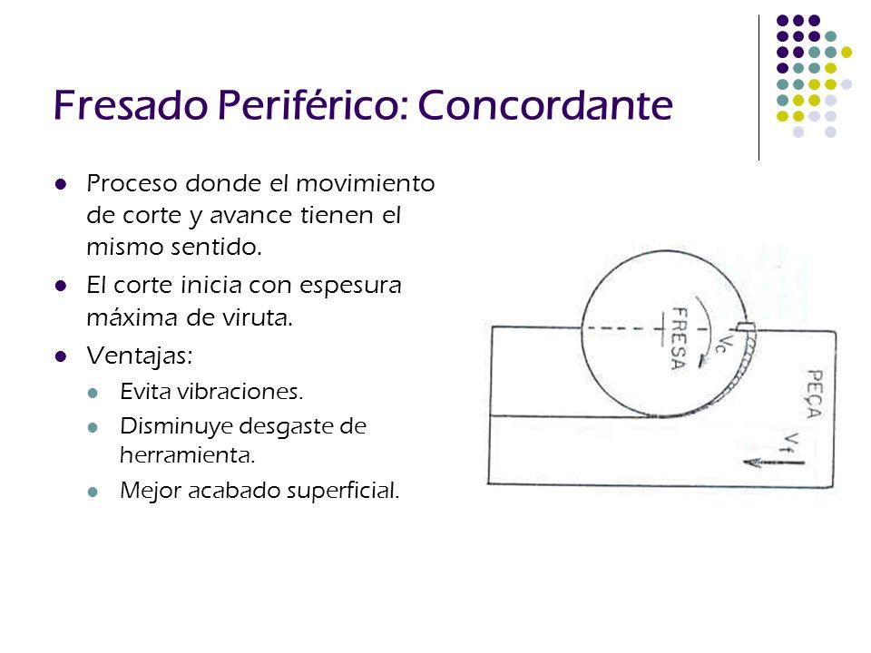 Fresado Periférico: Concordante Proceso donde el movimiento de corte y avance tienen el mismo sentido. El corte inicia con espesura máxima de viruta.