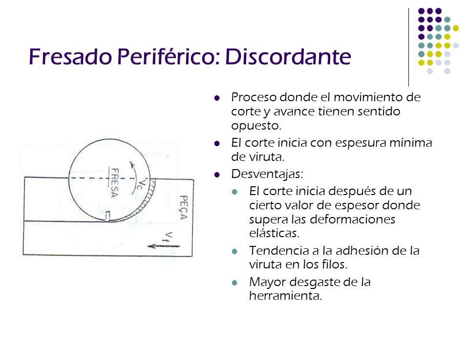 Fresado Periférico: Discordante Proceso donde el movimiento de corte y avance tienen sentido opuesto. El corte inicia con espesura mínima de viruta. D