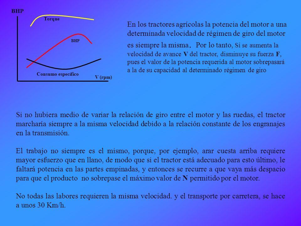 NECESIDAD DE LA CAJA DE CAMBIOS Potencia: Trabajo realizado en la unidad de tiempo: P = potencia. W = Trabajo. t = Tiempo. Producto escalar: Fuerza. D