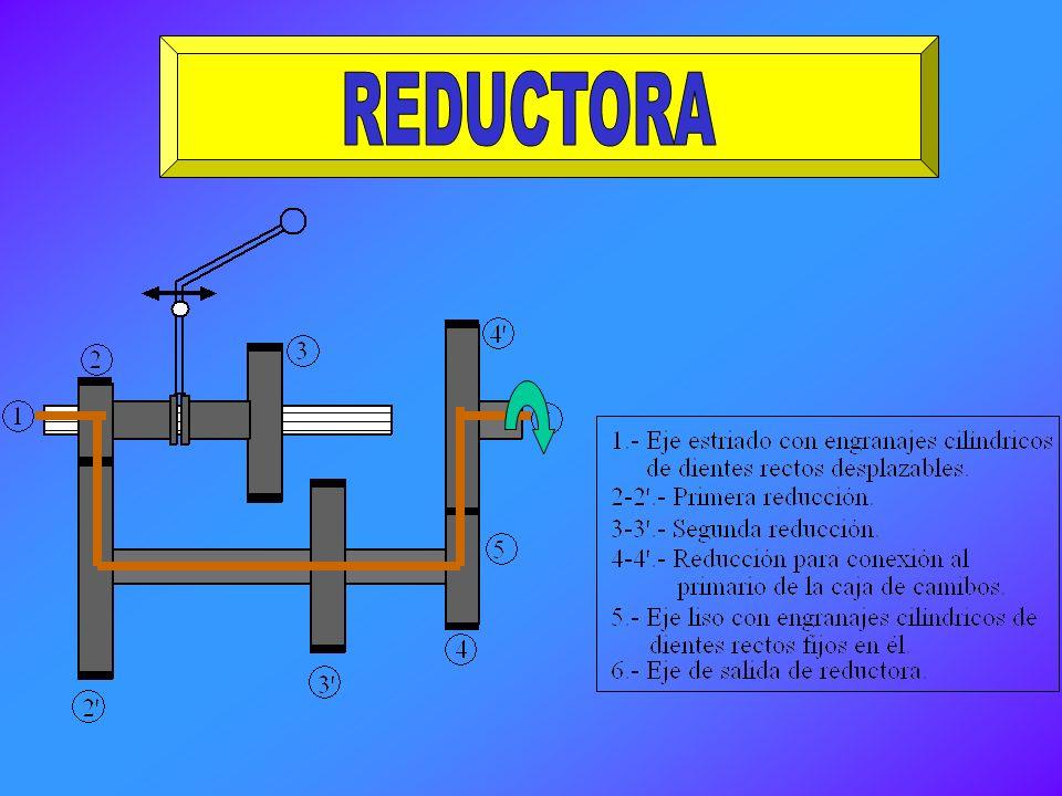 El funcionamiento del grupo reductor es en esencia como sigue: La palanca reductora tiene dos, tres y hasta cuatro posiciones: velocidades largas, med