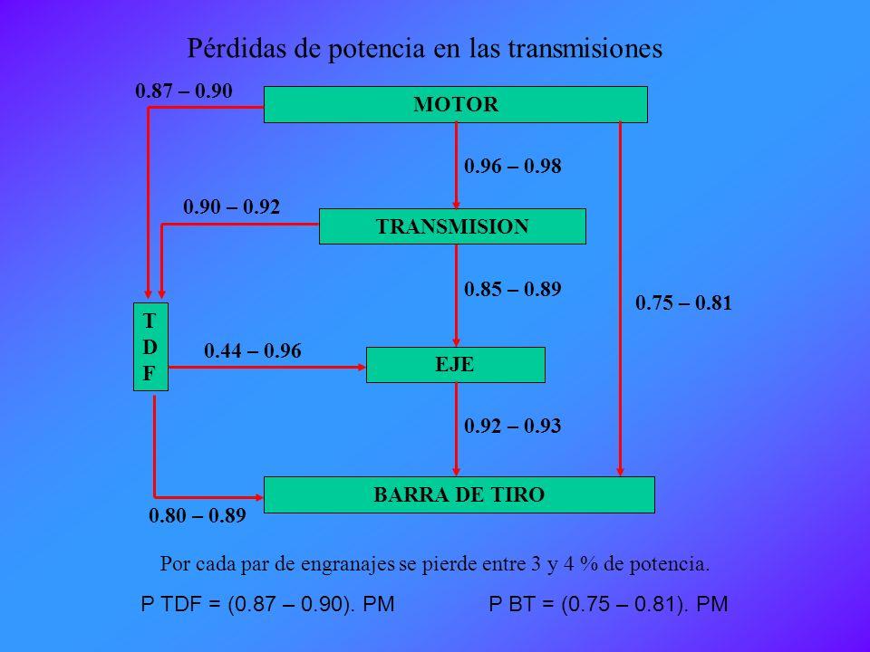 Se cumple que: T E. N E. = T W. N W Constante T E: Torque en el motor N E : Velocidad en el motor (rpm) T w : Torque en la rueda N w : Velocidad en la