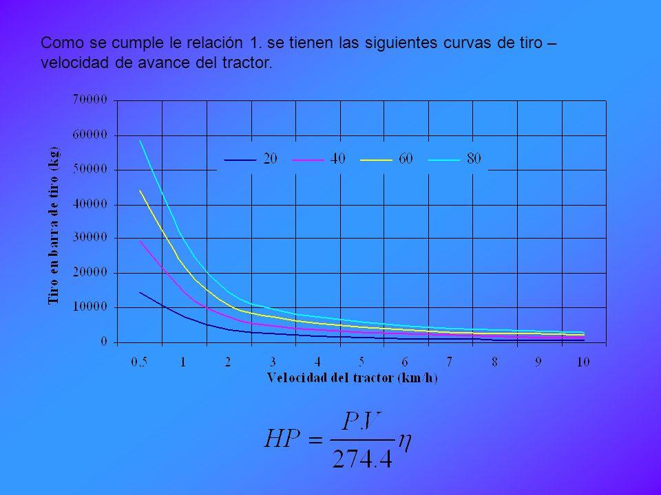 MOTOR TRANSMISION EJE BARRA DE TIRO TDFTDF 0.75 – 0.81 0.96 – 0.98 0.87 – 0.90 0.92 – 0.93 0.85 – 0.89 0.44 – 0.96 0.90 – 0.92 0.80 – 0.89 Pérdidas de
