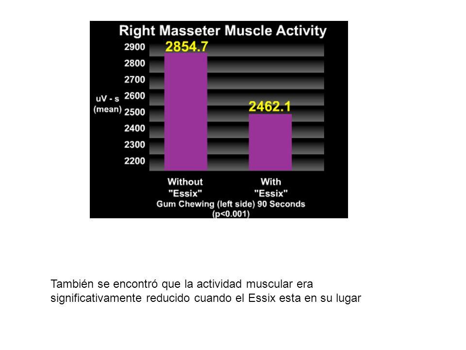 También se encontró que la actividad muscular era significativamente reducido cuando el Essix esta en su lugar