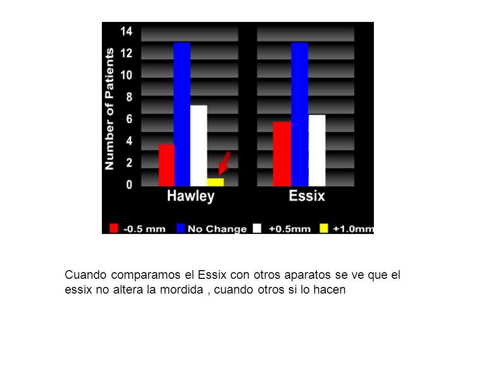 Cuando comparamos el Essix con otros aparatos se ve que el essix no altera la mordida, cuando otros si lo hacen