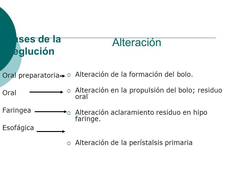 Fases de la deglución Oral preparatoria Oral Faringea Esofágica Alteración de la formación del bolo. Alteración en la propulsión del bolo; residuo ora