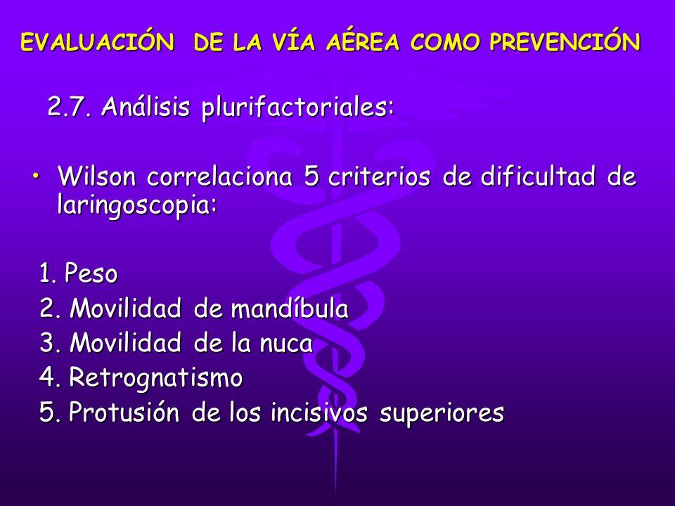 2.7. Análisis plurifactoriales: 2.7. Análisis plurifactoriales: Wilson correlaciona 5 criterios de dificultad de laringoscopia:Wilson correlaciona 5 c