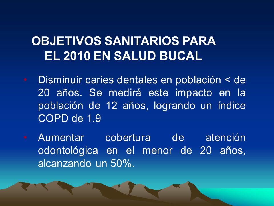 OBJETIVOS SANITARIOS PARA EL 2010 EN SALUD BUCAL Disminuir caries dentales en población < de 20 años.