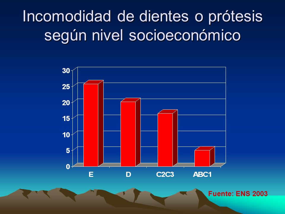 Incomodidad de dientes o prótesis según nivel socioeconómico Fuente: ENS 2003