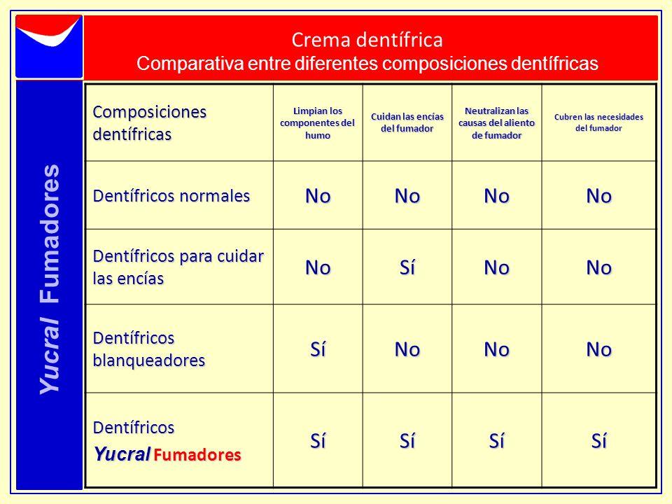 Yucral Fumadores Crema dentífrica Comparativa entre diferentes composiciones dentífricas Composiciones dentífricas Limpian los componentes del humo Cu