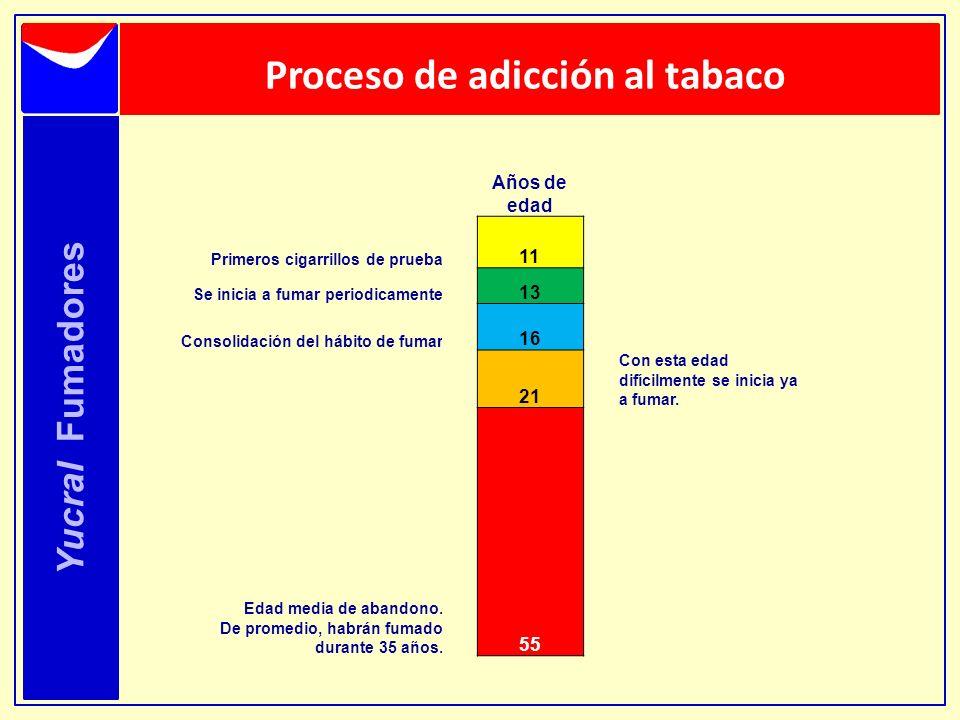 Proceso de adicción al tabaco Yucral Fumadores Años de edad Primeros cigarrillos de prueba 11 Se inicia a fumar periodicamente 13 Consolidación del há