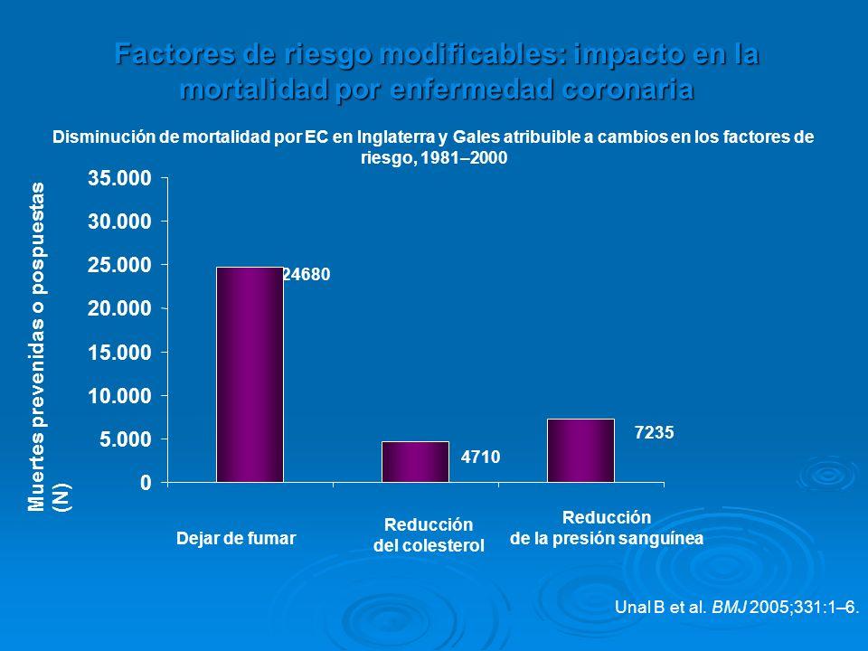 Factores de riesgo modificables: impacto en la mortalidad por enfermedad coronaria Unal B et al. BMJ 2005;331:1–6. Disminución de mortalidad por EC en