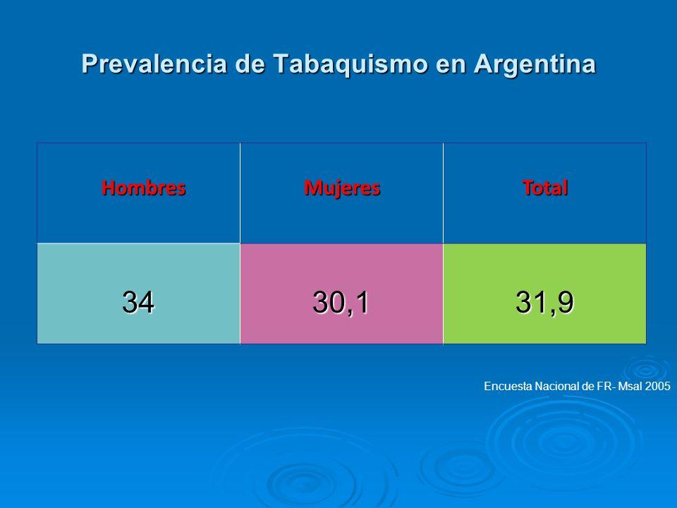Prevalencia de Tabaquismo en Argentina Hombres HombresMujeresTotal 3430,131,9 Encuesta Nacional de FR- Msal 2005