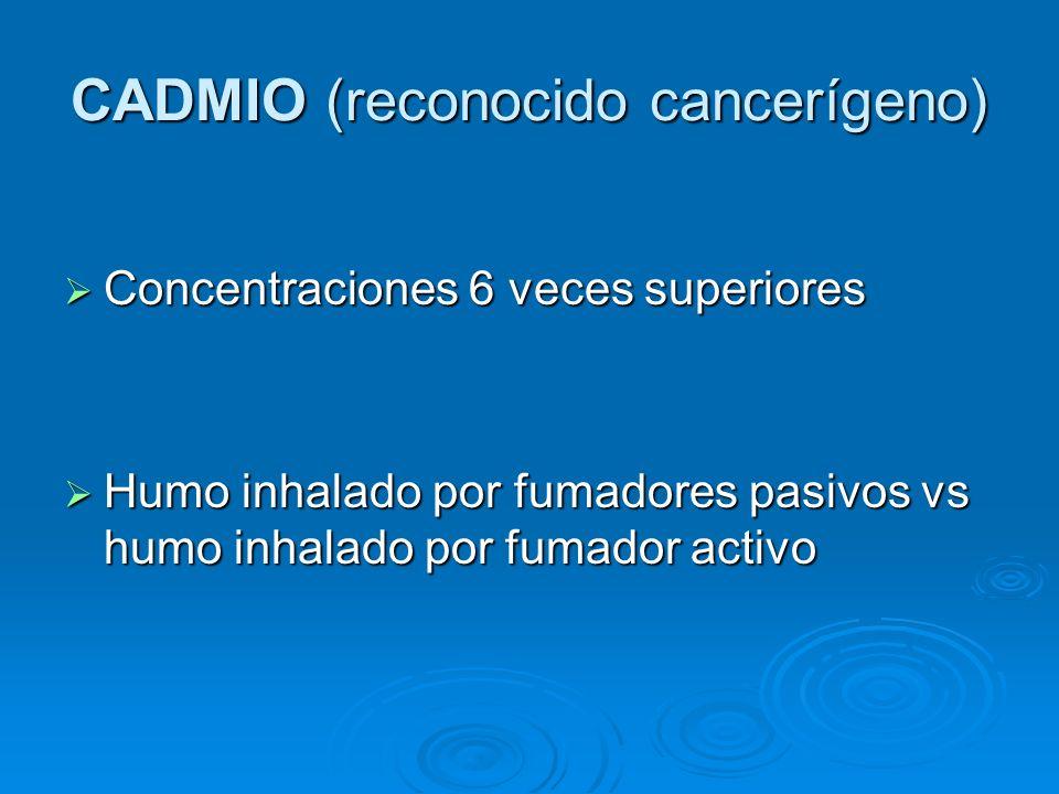 CADMIO (reconocido cancerígeno) Concentraciones 6 veces superiores Concentraciones 6 veces superiores Humo inhalado por fumadores pasivos vs humo inha