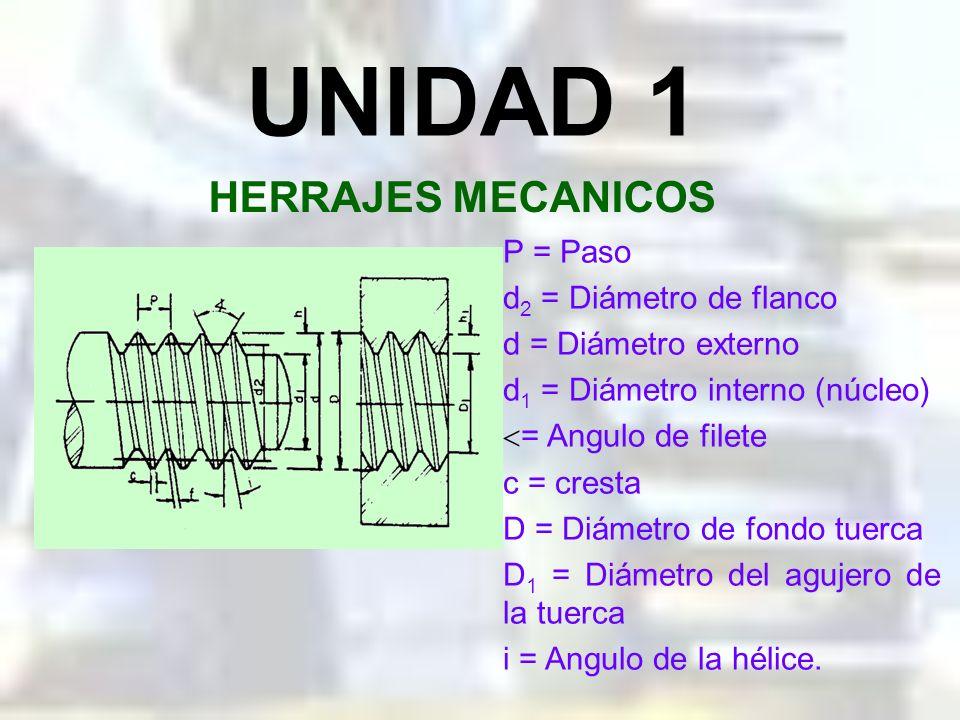 UNIDAD 1 HERRAJES MECANICOS IDENTIFICACION DE LAS ROSCAS: SENTIDO DE DIRECCION DEL FILETE El filete puede tener dos sentidos de dirección: A la derech