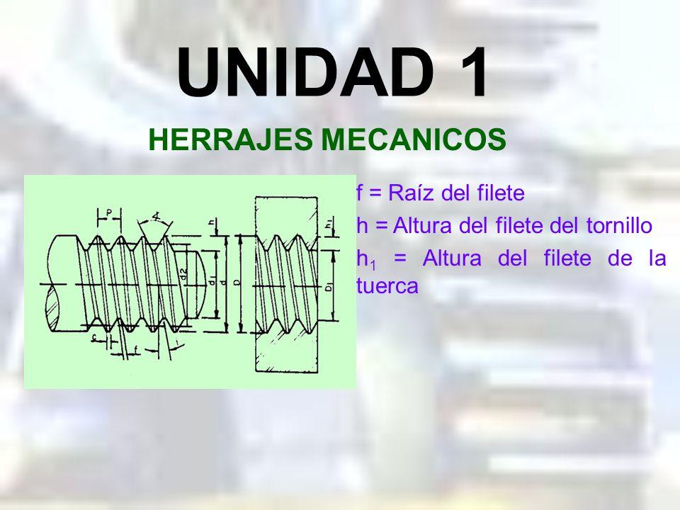 P = Paso d 2 = Diámetro de flanco d = Diámetro externo d 1 = Diámetro interno (núcleo) = Angulo de filete c = cresta D = Diámetro de fondo tuerca D 1