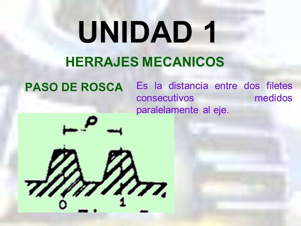 f = Raíz del filete h = Altura del filete del tornillo h 1 = Altura del filete de la tuerca UNIDAD 1 HERRAJES MECANICOS