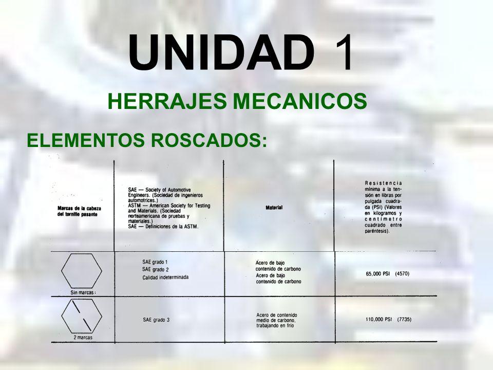 UNIDAD 1 HERRAJES MECANICOS ELEMENTOS ROSCADOS: El embonamiento mínimo de la rosca debe ser una distancia igual al diámetro del tornillo pasante que s